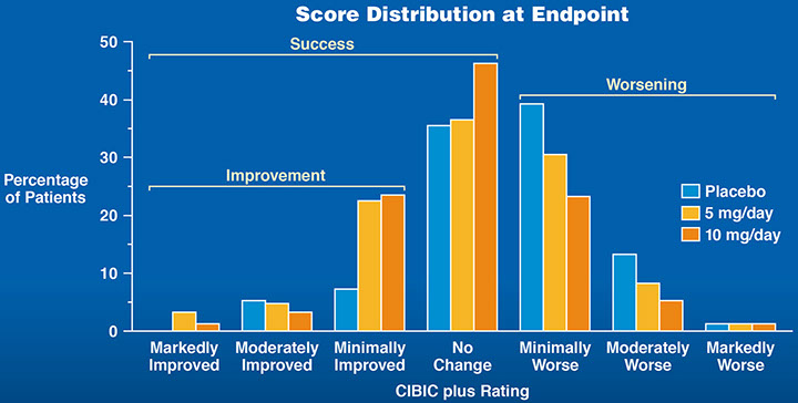 Score Distribution at Endpoint